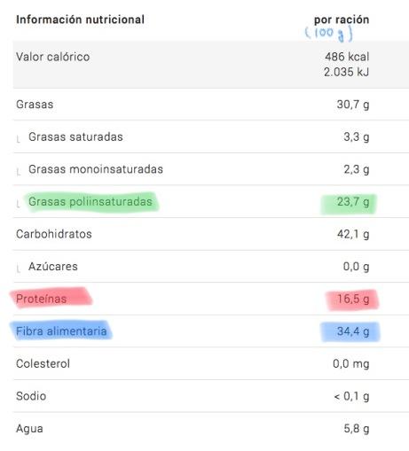 Información nutricional de la chía